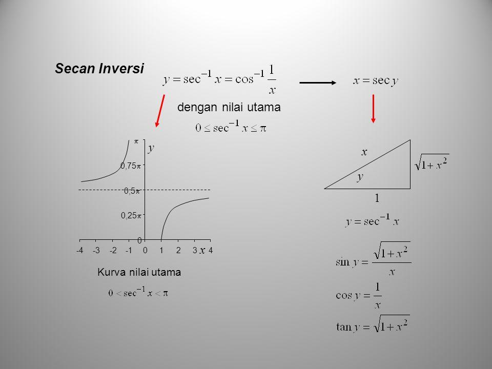 Secan Inversi dengan nilai utama 0 0,25  0,5  0,75   -4-3-201234 x y Kurva nilai utama y x 1