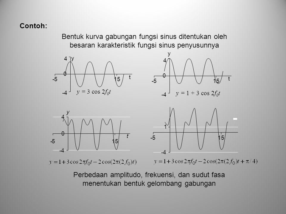 Contoh: y y = 3 cos 2f 0 t -4 0 4 -515 t y y = 1 + 3 cos 2f 0 t -4 0 4 -515 t y t -4 0 4 -5 -4 1 -515 Bentuk kurva gabungan fungsi sinus ditentukan oleh besaran karakteristik fungsi sinus penyusunnya Perbedaan amplitudo, frekuensi, dan sudut fasa menentukan bentuk gelombang gabungan