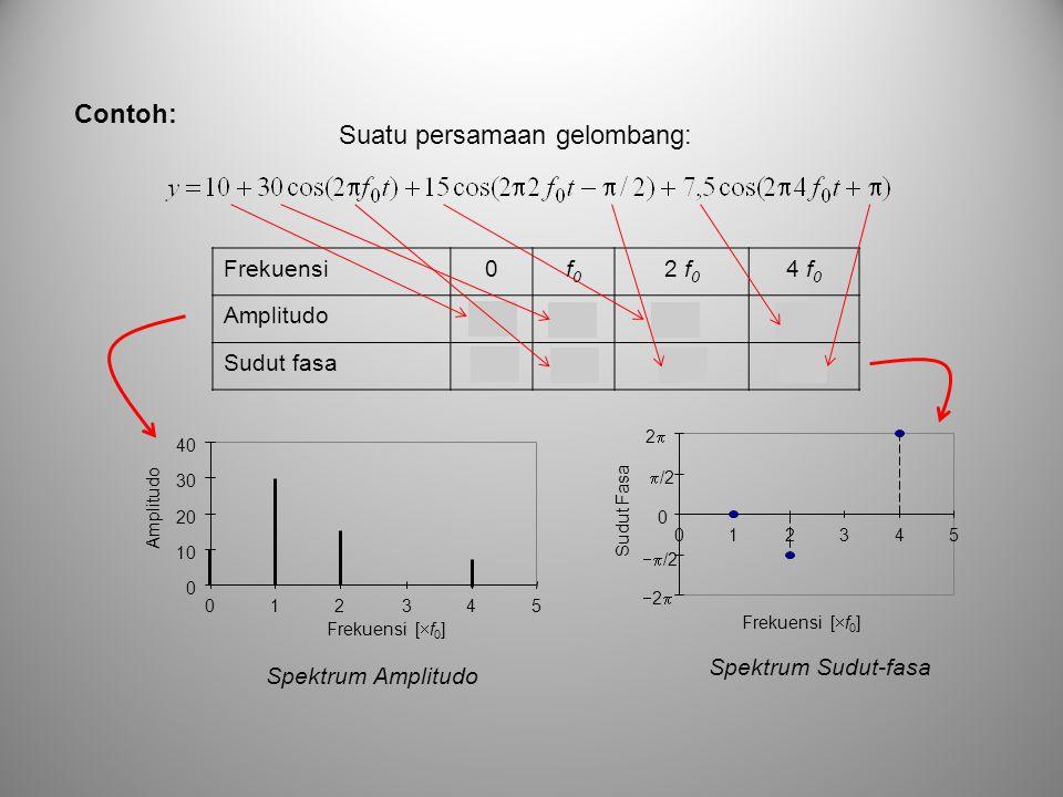 Contoh: Frekuensi0f0f0 2 f 0 4 f 0 Amplitudo1030157,5 Sudut fasa  0  /2  0 10 20 30 40 012345 Frekuensi [  f 0 ] Amplitudo 0  /2 22 012345 Sudut Fasa Frekuensi [  f 0 ]  /2 22 Spektrum Sudut-fasa Spektrum Amplitudo Suatu persamaan gelombang: