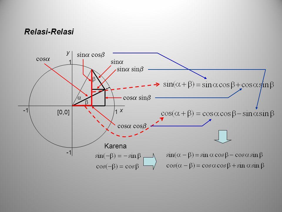 Relasi-Relasi sin   1 [0,0] 1 x y  cos  cos  cos  cos  sin   sin  sin  sin  cos  Karena