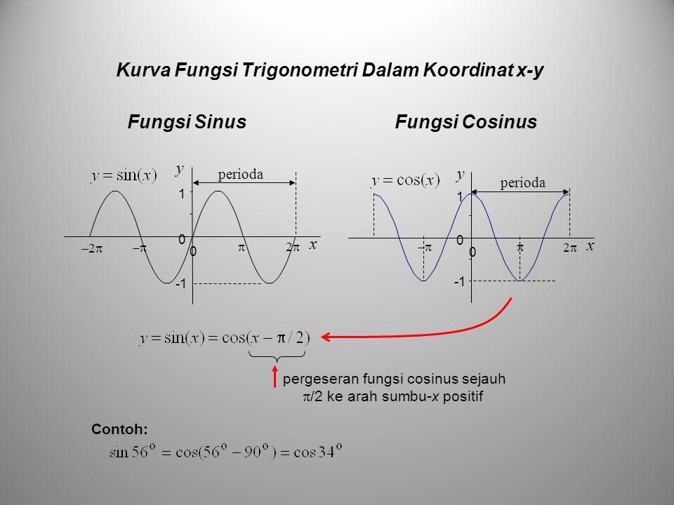 Kurva Fungsi Trigonometri Dalam Koordinat x-y perioda 0 1 0 x y 22  x y 0 1 0   22 22 perioda pergeseran fungsi cosinus sejauh  /2 ke arah sumbu-x positif Contoh: Fungsi SinusFungsi Cosinus