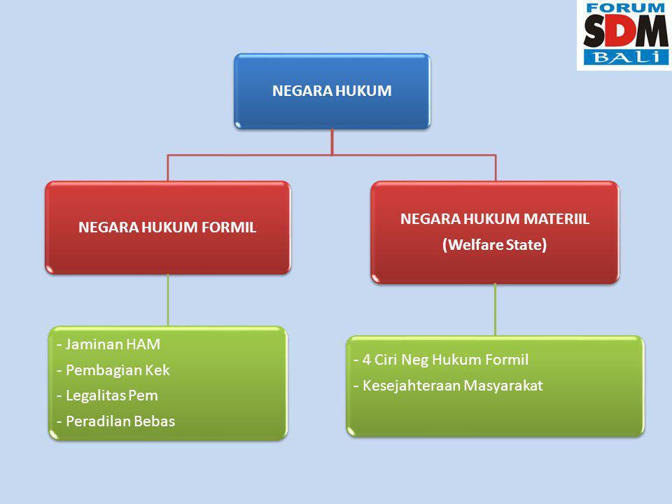 NEGARA HUKUM NEGARA HUKUM FORMIL - Jaminan HAM - Pembagian Kek - Legalitas Pem - Peradilan Bebas NEGARA HUKUM MATERIIL (Welfare State) - 4 Ciri Neg Hukum Formil - Kesejahteraan Masyarakat