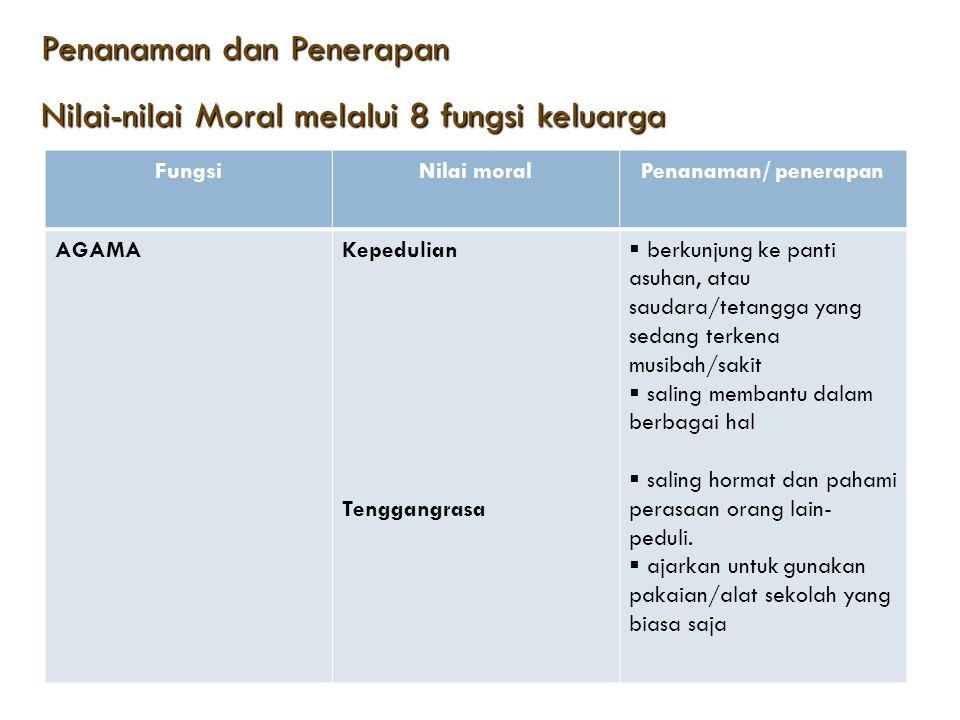 Penanaman dan Penerapan Penanaman dan Penerapan Nilai-nilai Moral melalui 8 fungsi keluarga Nilai-nilai Moral melalui 8 fungsi keluarga FungsiNilai mo