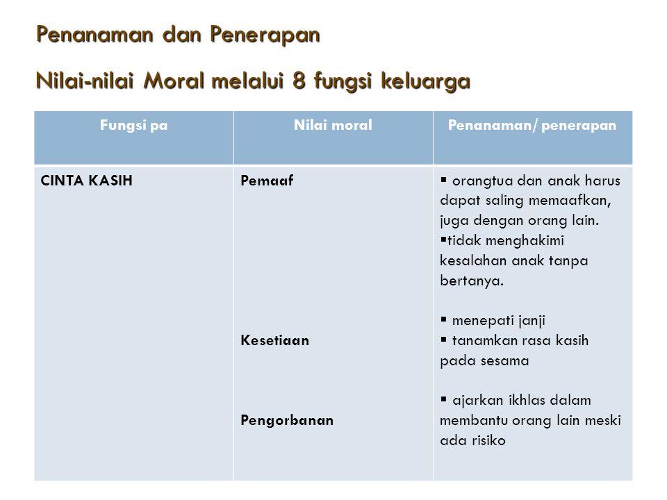 Penanaman dan Penerapan Penanaman dan Penerapan Nilai-nilai Moral melalui 8 fungsi keluarga? Nilai-nilai Moral melalui 8 fungsi keluarga? FungsiNilai