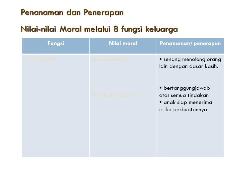 Penanaman dan Penerapan Penanaman dan Penerapan Nilai-nilai Moral melalui 8 fungsi keluarga Nilai-nilai Moral melalui 8 fungsi keluarga Fungsi paNilai