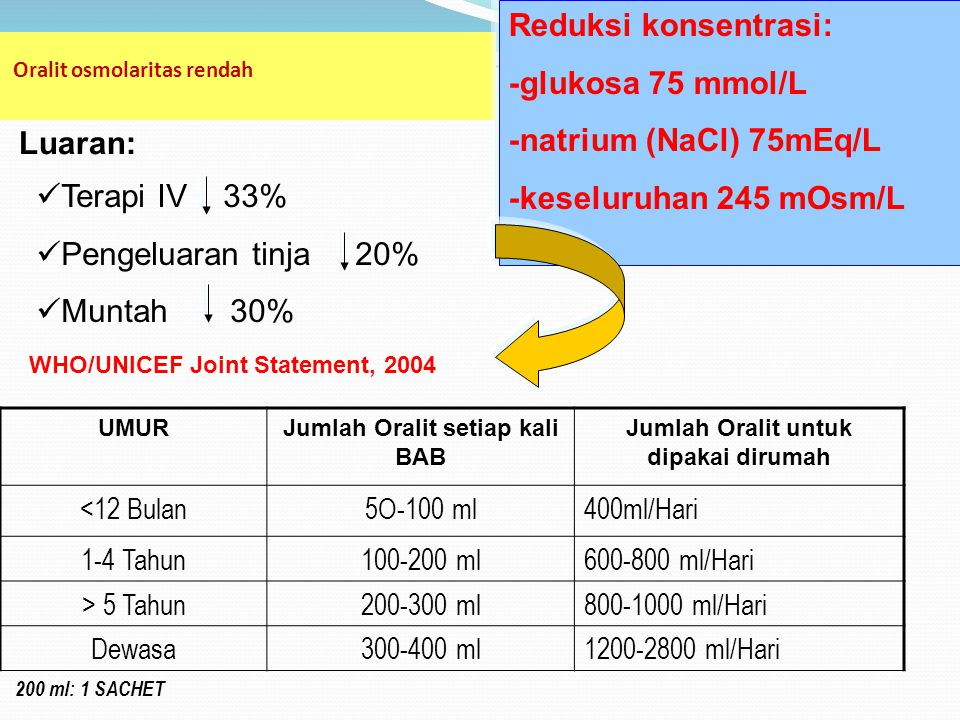 KOMPOSISI ORALIT  NaCl3.5 g  NaHCO 3 2.5 g  KCl1.5 g  Glucose20 g  Na+90 mEq/l  K+20 mEq/l  HCO330 mEq/l  Cl-80 mEq/l  Glucose 111 mmol/l  O