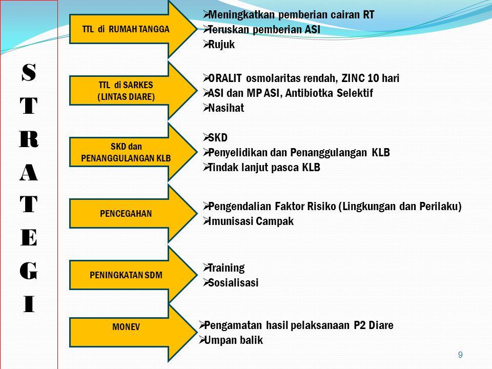 KEBIJAKAN P2 DIARE Pencegahan dg pengendalian faktor risiko. Melaksanakan tatalaksana diare sesuai standar di RT, masyarakat, dan Sarkes SKD diare. su
