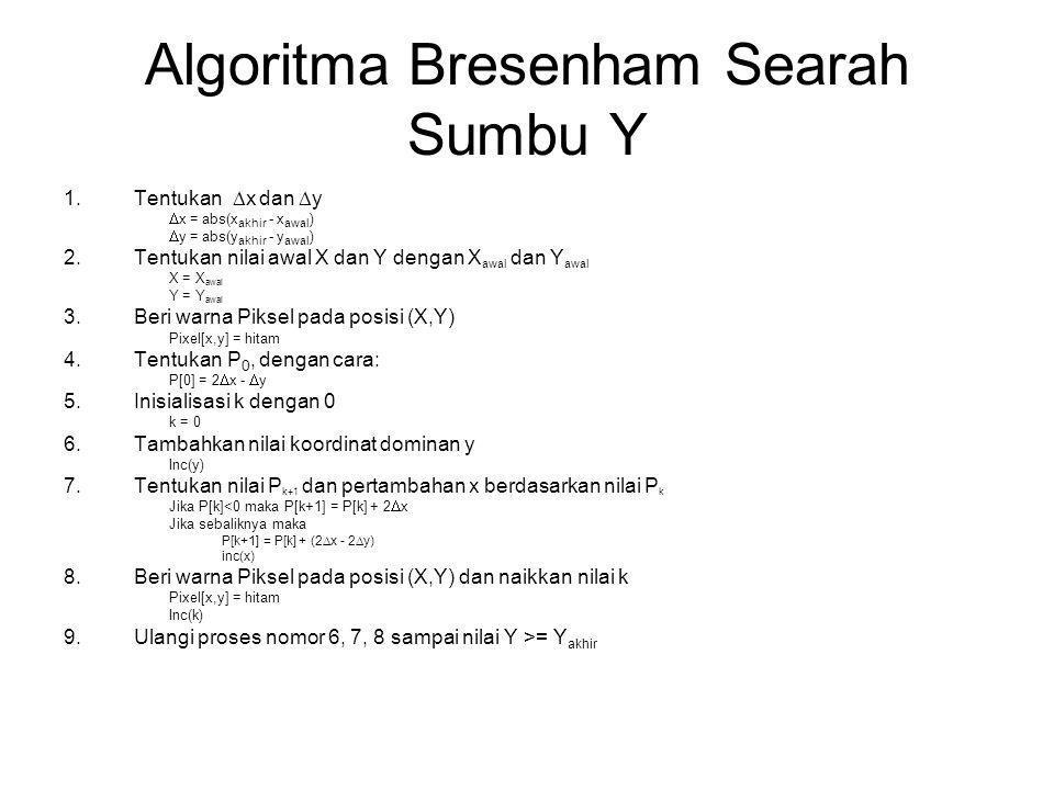 Algoritma Bresenham Searah Sumbu Y 1.Tentukan  x dan  y  x = abs(x akhir - x awal )  y = abs(y akhir - y awal ) 2.Tentukan nilai awal X dan Y den