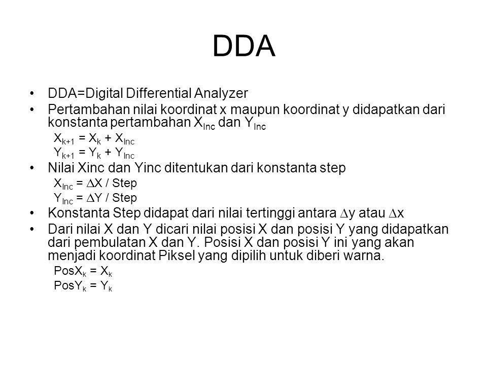DDA DDA=Digital Differential Analyzer Pertambahan nilai koordinat x maupun koordinat y didapatkan dari konstanta pertambahan X Inc dan Y Inc X k+1 = X