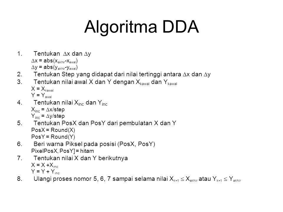 Algoritma DDA 1.Tentukan  x dan  y  x = abs(x akhir -x awal )  y = abs(y akhir -y awal ) 2.Tentukan Step yang didapat dari nilai tertinggi antara