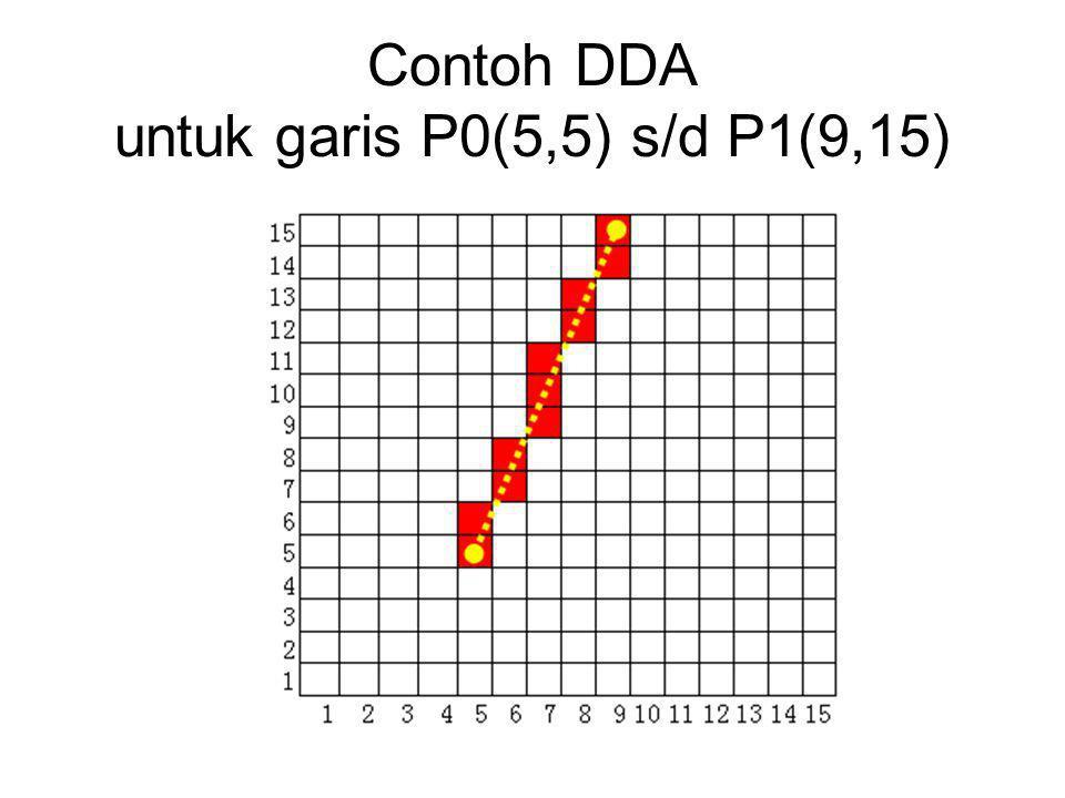 Contoh DDA untuk garis P0(5,5) s/d P1(9,15)