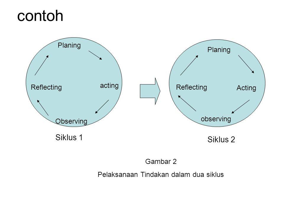 contoh Planing acting Observing Reflecting Planing Acting observing Reflecting Siklus 1 Siklus 2 Gambar 2 Pelaksanaan Tindakan dalam dua siklus