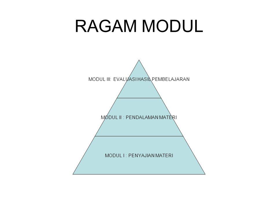 RAGAM MODUL MODUL III: EVALUASI HASIL PEMBELAJARAN MODUL II : PENDALAMAN MATERI MODUL I : PENYAJIAN MATERI