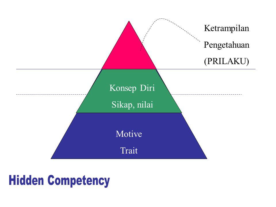 Ketrampilan Pengetahuan (PRILAKU) Konsep Diri Sikap, nilai Motive Trait