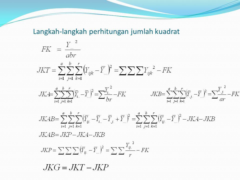 Hipotesis Pengaruh utama faktor A: H0:  1 = …=  a =0 (faktor A tidak berpengaruh terhadap respon yang diamati) H1: paling sedikit ada satu i dimana  i  0 Pengaruh utama faktor B: H 0 :  1 = …=  b =0 (faktor B tidak berpengaruh terhadap respon yang diamati) H 1 : paling sedikit ada satu j dimana  j  0 Pengaruh sederhana (interaksi) faktor A dengan faktor B: H 0 : (  ) 11 =(  ) 12 = …= (  ) ab =0 (Interaksi dari faktor A dengan faktor B tidak berpengaruh terhadap respon yang diamati) H 1 : paling sedikit ada sepasang (i,j) dimana (  ) ij  0 Pengaruh Pengelompokan: H 0 :  1 = …=  r =0 (Blok tidak berpengaruh terhadap respon yang diamati) H 1 : paling sedikit ada satu k dimana  k  0