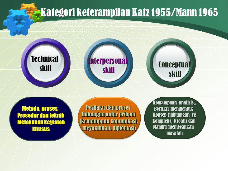 Kategori keterampilan Katz 1955/Mann 1965 Metode, proses, Prosedur dan teknik Melakukan kegiatan khusus Perilaku dan proses Hubungan antar pribadi (ke