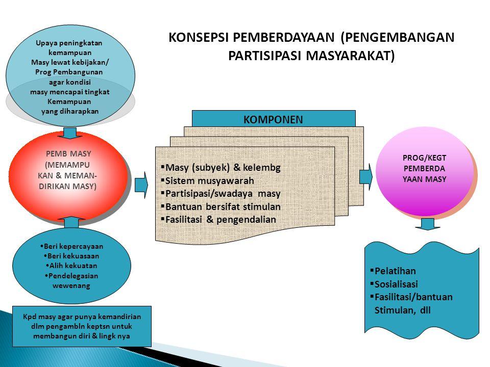 PEMB MASY (MEMAMPU KAN & MEMAN- DIRIKAN MASY) PEMB MASY (MEMAMPU KAN & MEMAN- DIRIKAN MASY) PROG/KEGT PEMBERDA YAAN MASY PROG/KEGT PEMBERDA YAAN MASY KOMPONEN  Masy (subyek) & kelembg  Sistem musyawarah  Partisipasi/swadaya masy  Bantuan bersifat stimulan  Fasilitasi & pengendalian  Pelatihan  Sosialisasi  Fasilitasi/bantuan Stimulan, dll Kpd masy agar punya kemandirian dlm pengambln keptsn untuk membangun diri & lingk nya KONSEPSI PEMBERDAYAAN (PENGEMBANGAN PARTISIPASI MASYARAKAT) Beri kepercayaan Beri kekuasaan Alih kekuatan Pendelegasian wewenang Upaya peningkatan kemampuan Masy lewat kebijakan/ Prog Pembangunan agar kondisi masy mencapai tingkat Kemampuan yang diharapkan