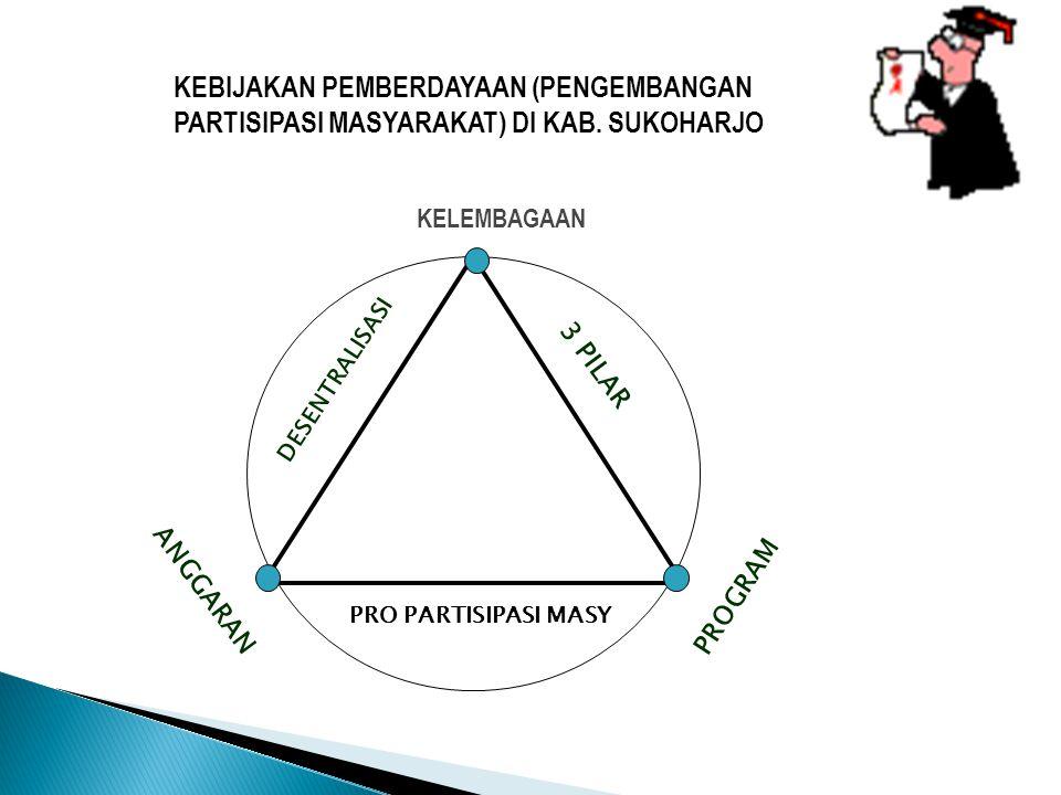 KELEMBAGAAN KEBIJAKAN PEMBERDAYAAN (PENGEMBANGAN PARTISIPASI MASYARAKAT) DI KAB. SUKOHARJO DESENTRALISASI 3 PILAR PRO PARTISIPASI MASY PROGRAM ANGGARA