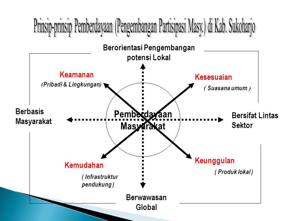 Pemberdayaan Masyarakat Berbasis Masyarakat Berorientasi Pengembangan potensi Lokal Berwawasan Global Bersifat Lintas Sektor Keamanan Keunggulan Kesesuaian Kemudahan ( Infrastruktur pendukung ) ( Pribadi & Lingkungan ) ( Suasana umum ) ( Produk lokal )