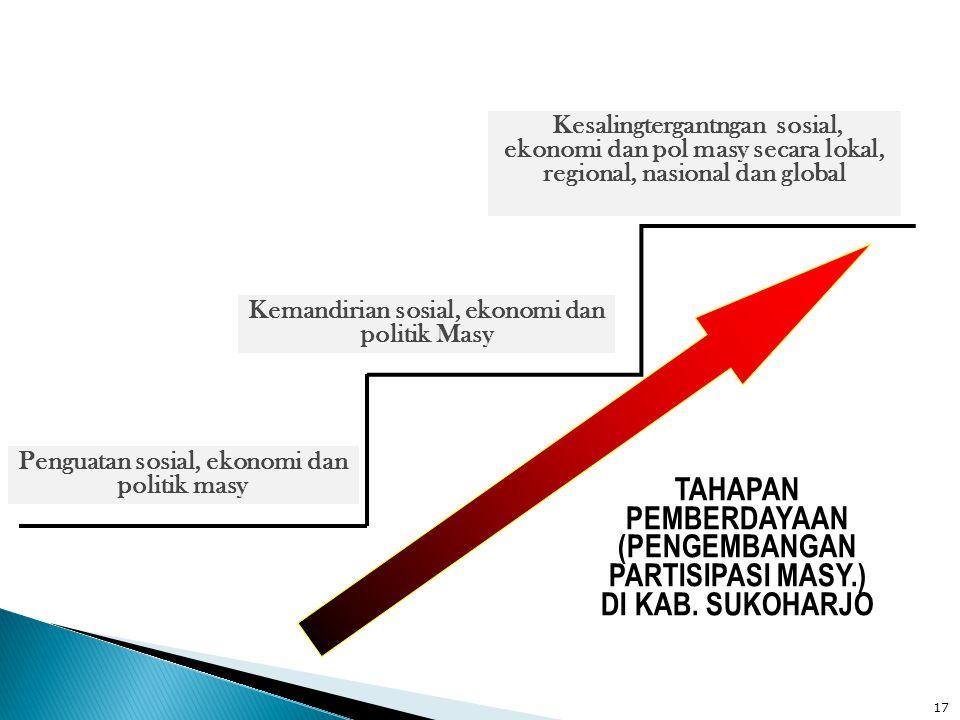 Penguatan sosial, ekonomi dan politik masy Kemandirian sosial, ekonomi dan politik Masy Kesalingtergantngan sosial, ekonomi dan pol masy secara lokal,