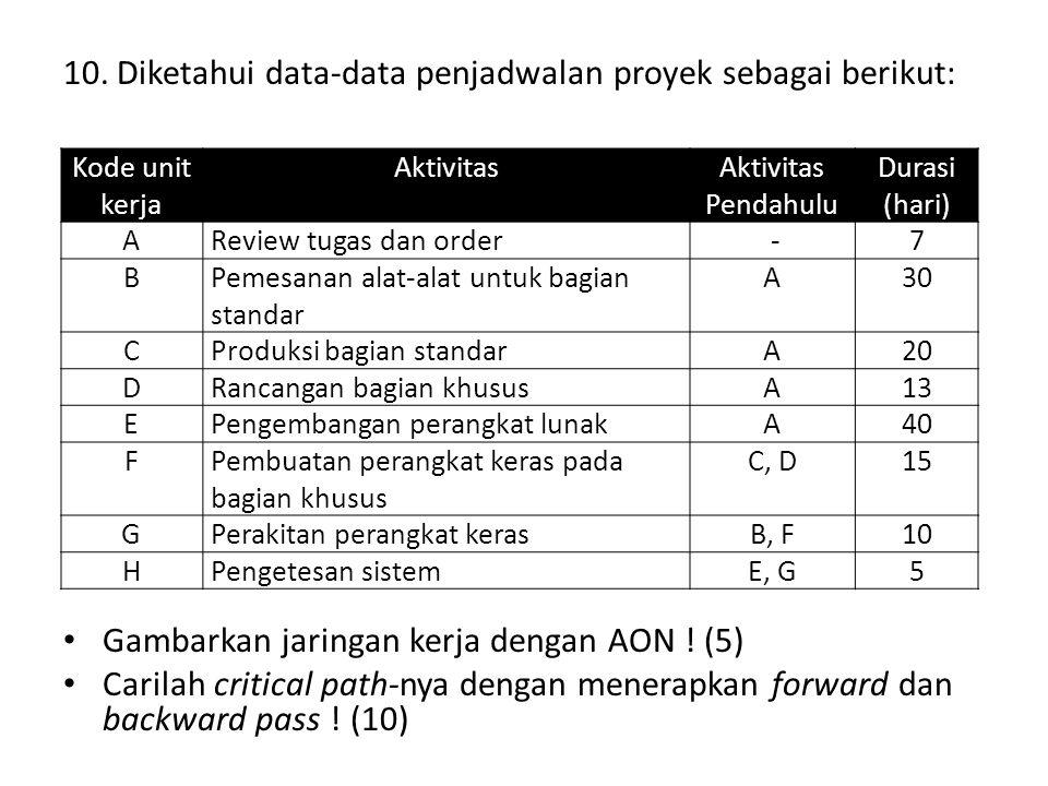 10. Diketahui data-data penjadwalan proyek sebagai berikut: Gambarkan jaringan kerja dengan AON ! (5) Carilah critical path-nya dengan menerapkan forw