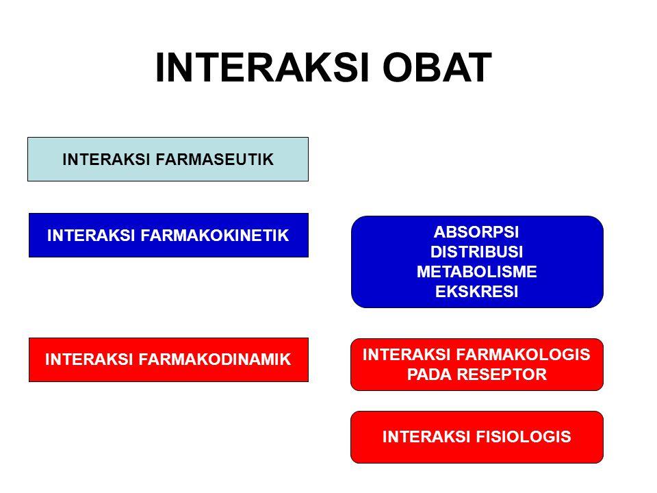 INTERAKSI OBAT INTERAKSI FARMASEUTIK INTERAKSI FARMAKOKINETIK ABSORPSI DISTRIBUSI METABOLISME EKSKRESI INTERAKSI FARMAKOLOGIS PADA RESEPTOR INTERAKSI FARMAKODINAMIK INTERAKSI FISIOLOGIS