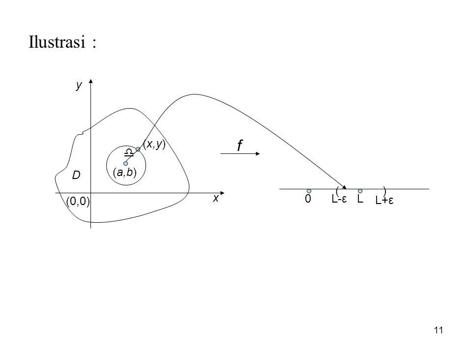 11 Ilustrasi : (0,0) D (a,b) () f  (x,y) x y 0LL-ε L+ε