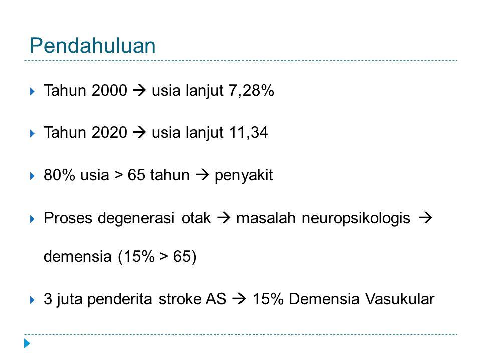 Pendahuluan  Tahun 2000  usia lanjut 7,28%  Tahun 2020  usia lanjut 11,34  80% usia > 65 tahun  penyakit  Proses degenerasi otak  masalah neur