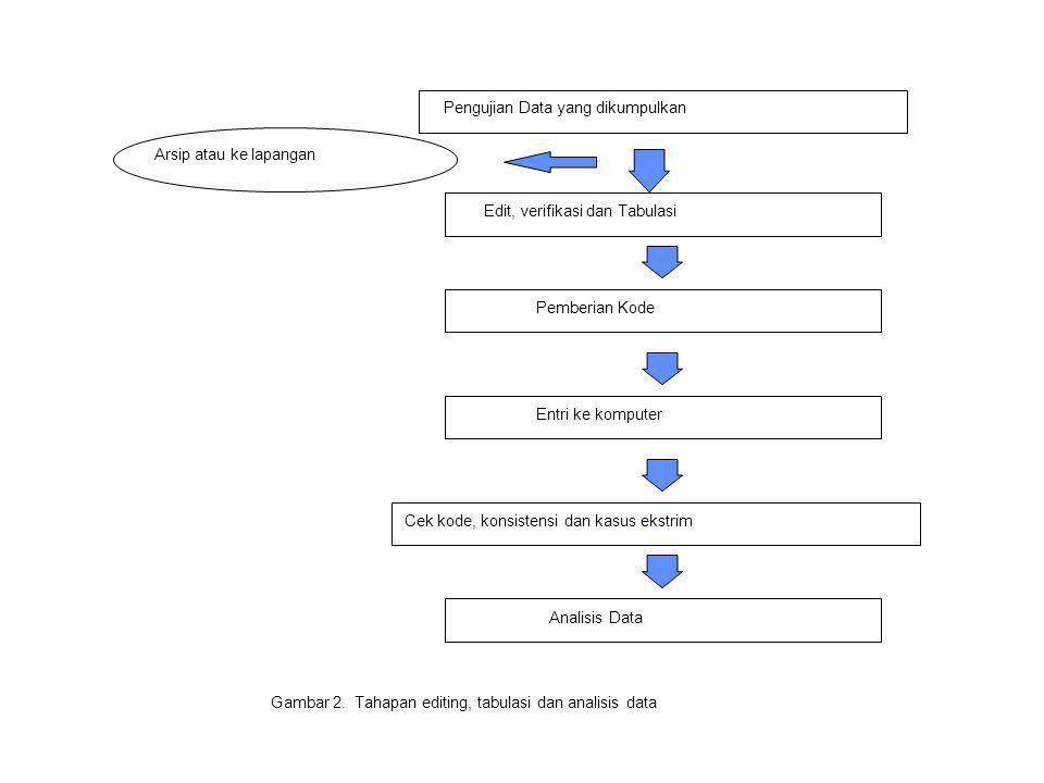 Pengujian Data yang dikumpulkan Arsip atau ke lapangan Edit, verifikasi dan Tabulasi Pemberian Kode Entri ke komputer Cek kode, konsistensi dan kasus