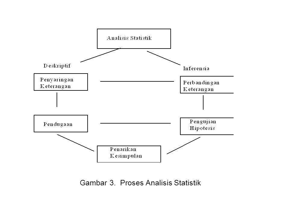 Gambar 3. Proses Analisis Statistik