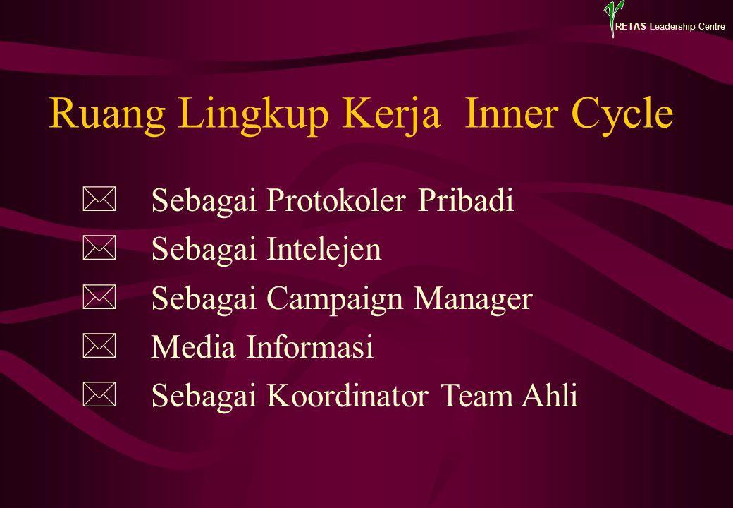 RETAS Leadership Centre Ruang Lingkup Kerja Inner Cycle *Sebagai Protokoler Pribadi *Sebagai Intelejen *Sebagai Campaign Manager *Media Informasi *Seb