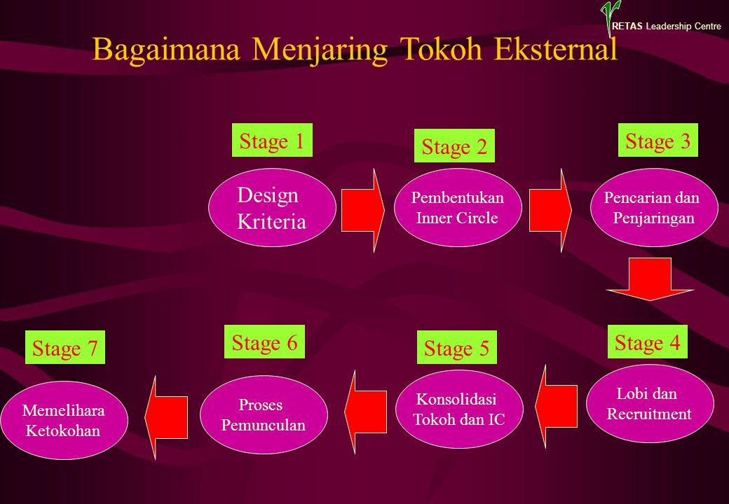 RETAS Leadership Centre Design Kriteria Proses Pemunculan Konsolidasi Tokoh dan IC Pencarian dan Penjaringan Stage 1 Stage 2 Stage 3 Stage 5 Bagaimana