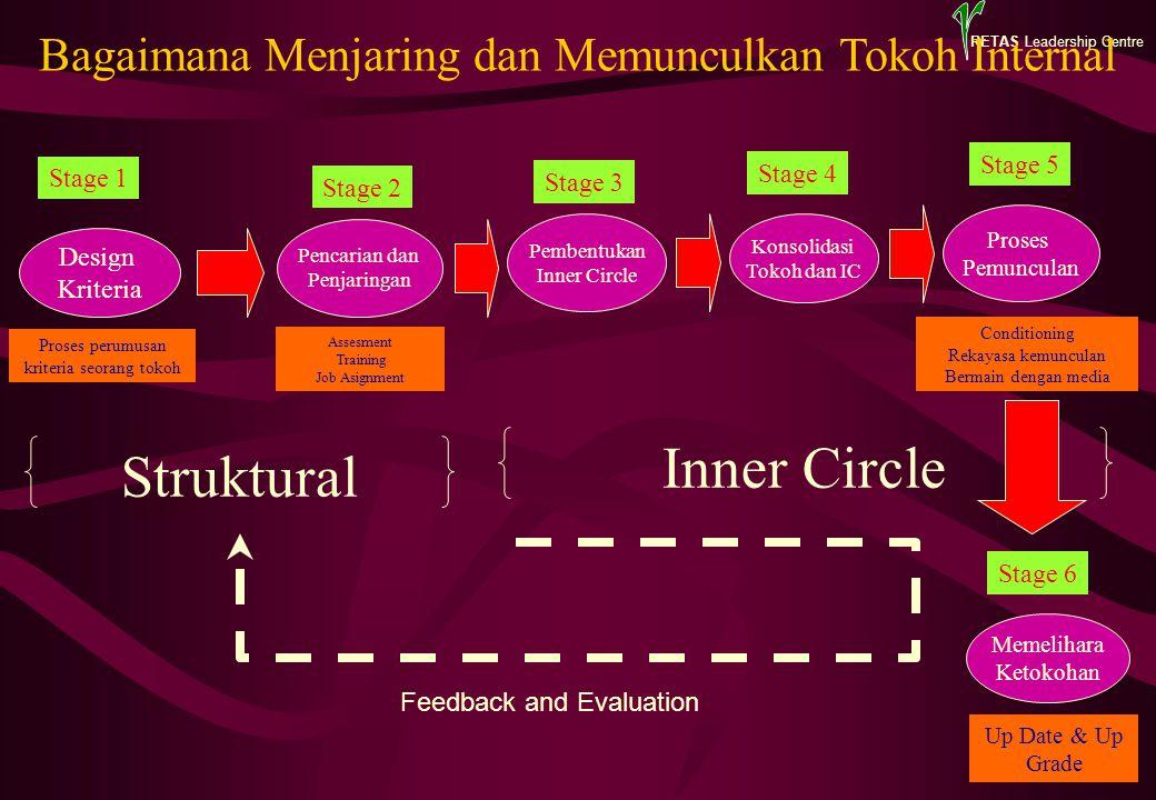 RETAS Leadership Centre Design Kriteria Proses Pemunculan Konsolidasi Tokoh dan IC Pencarian dan Penjaringan Stage 1 Stage 2 Stage 3 Stage 4 Bagaimana
