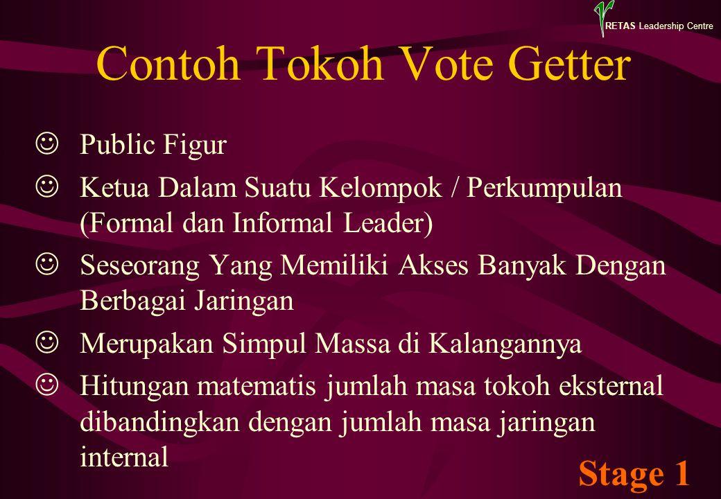 RETAS Leadership Centre Contoh Tokoh Vote Getter Public Figur Ketua Dalam Suatu Kelompok / Perkumpulan (Formal dan Informal Leader) Seseorang Yang Mem