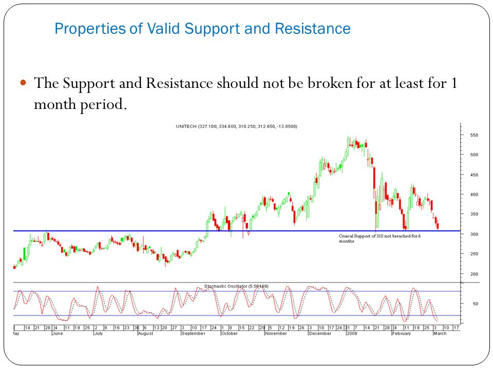 Properties of Valid Support and Resistance The Support and Resistance should not be broken for at least for 1 month period.