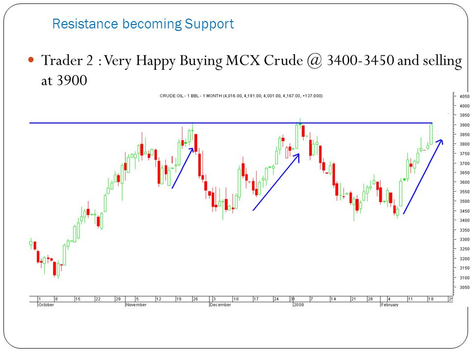 Resistance becoming Support Trader 2 : Very Happy Buying MCX Crude @ 3400-3450 and selling at 3900