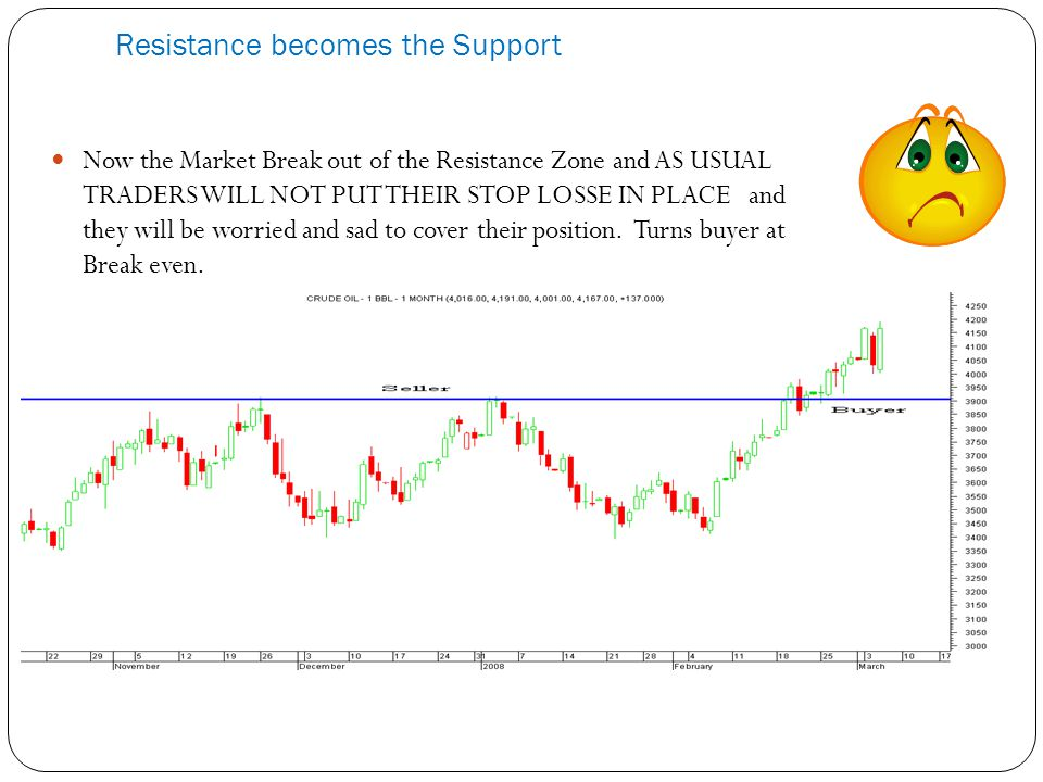 Resistance becomes the Support Now the Market Break out of the Resistance Zone and AS USUAL TRADERS WILL NOT PUT THEIR STOP LOSSE IN PLACE and they will be worried and sad to cover their position.