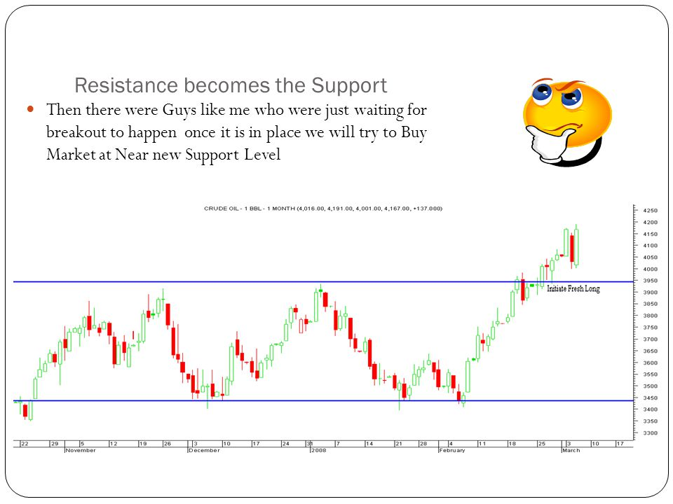 Resistance becomes the Support Then there were Guys like me who were just waiting for breakout to happen once it is in place we will try to Buy Market at Near new Support Level