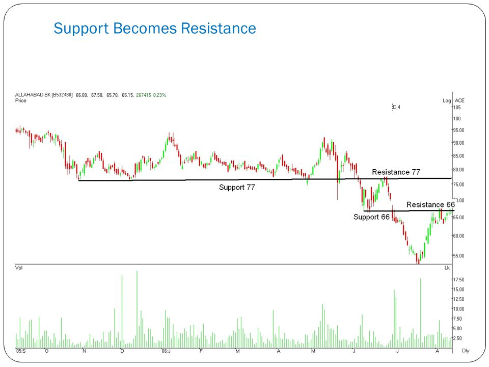 Support Becomes Resistance