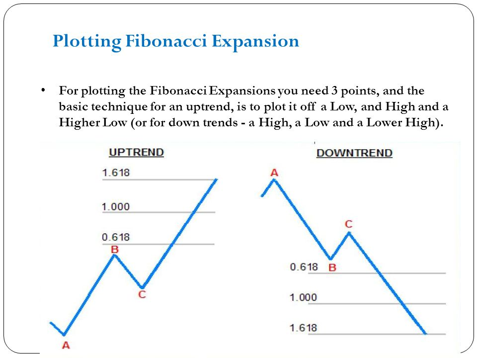 Plotting Fibonacci Expansion For plotting the Fibonacci Expansions you need 3 points, and the basic technique for an uptrend, is to plot it off a Low, and High and a Higher Low (or for down trends - a High, a Low and a Lower High).