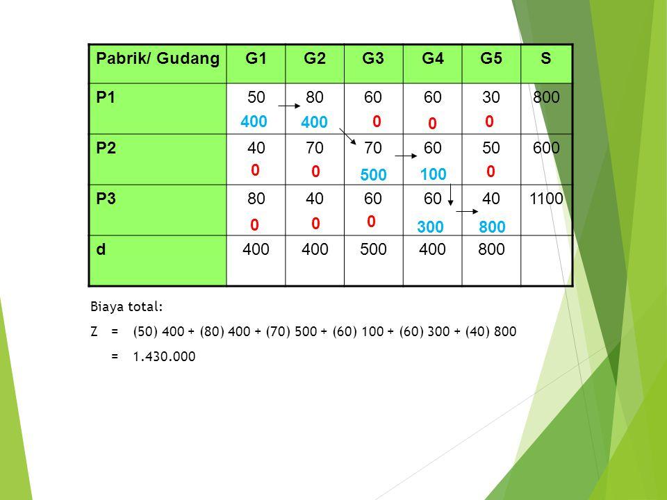 Biaya total: Z = (50) 400 + (80) 400 + (70) 500 + (60) 100 + (60) 300 + (40) 800 = 1.430.000 Pabrik/ GudangG1G2G3G4G5S P1508060 60 30800 P24070 706050