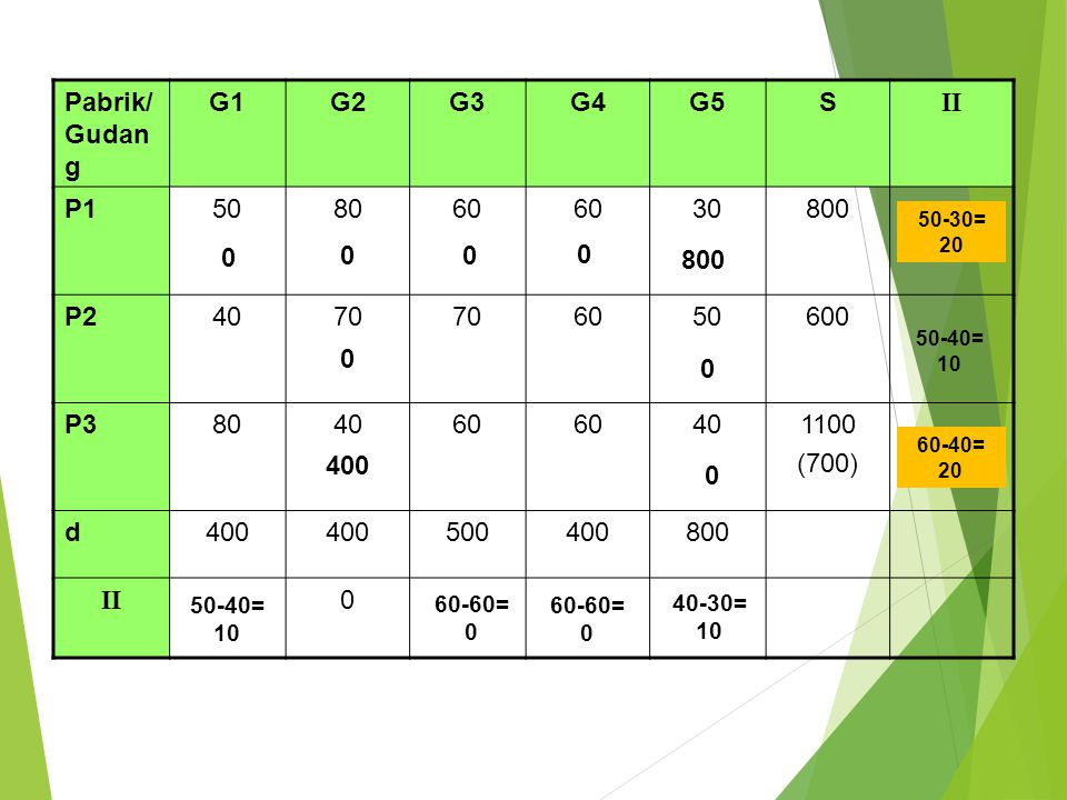 Pabrik/ Gudan g G1G2G3G4G5S II P1508060 6030800 P24070 6050600 P3804060 60401100 (700) d400 500400800 II 0 400 0 0 50-30= 20 50-40= 10 60-40= 20 50-40
