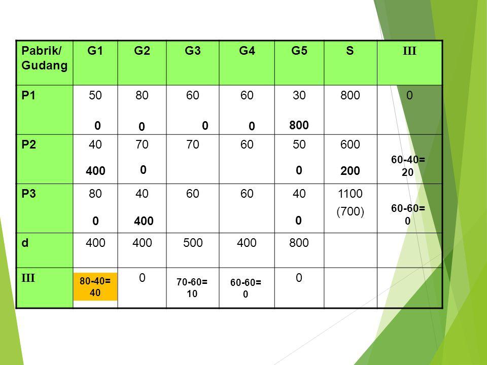 Pabrik/ Gudang G1G2G3G4G5S III P1508060 60308000 P24070 6050600 P3804060 60401100 (700) d400 500400800 III 00 400 0 0 800 0 0 0 0 0 80-40= 40 60-60= 0