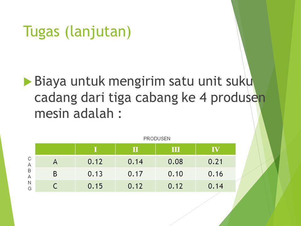 Tugas (lanjutan)  Biaya untuk mengirim satu unit suku cadang dari tiga cabang ke 4 produsen mesin adalah : IIIIIIIV A0.120.140.080.21 B0.130.170.100.