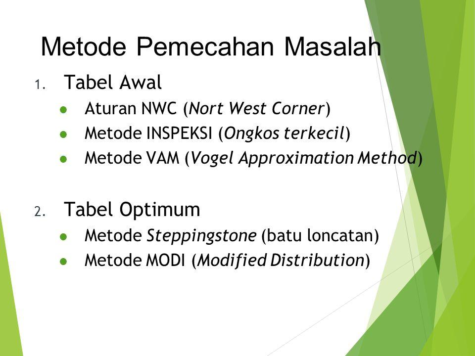 1. Tabel Awal Aturan NWC (Nort West Corner) Metode INSPEKSI (Ongkos terkecil) Metode VAM (Vogel Approximation Method) 2. Tabel Optimum Metode Stepping