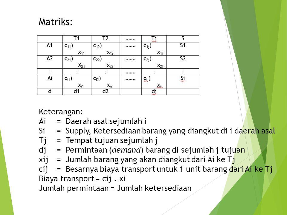 Matriks: Keterangan: Ai= Daerah asal sejumlah i Si= Supply, Ketersediaan barang yang diangkut di i daerah asal Tj= Tempat tujuan sejumlah j dj= Permin