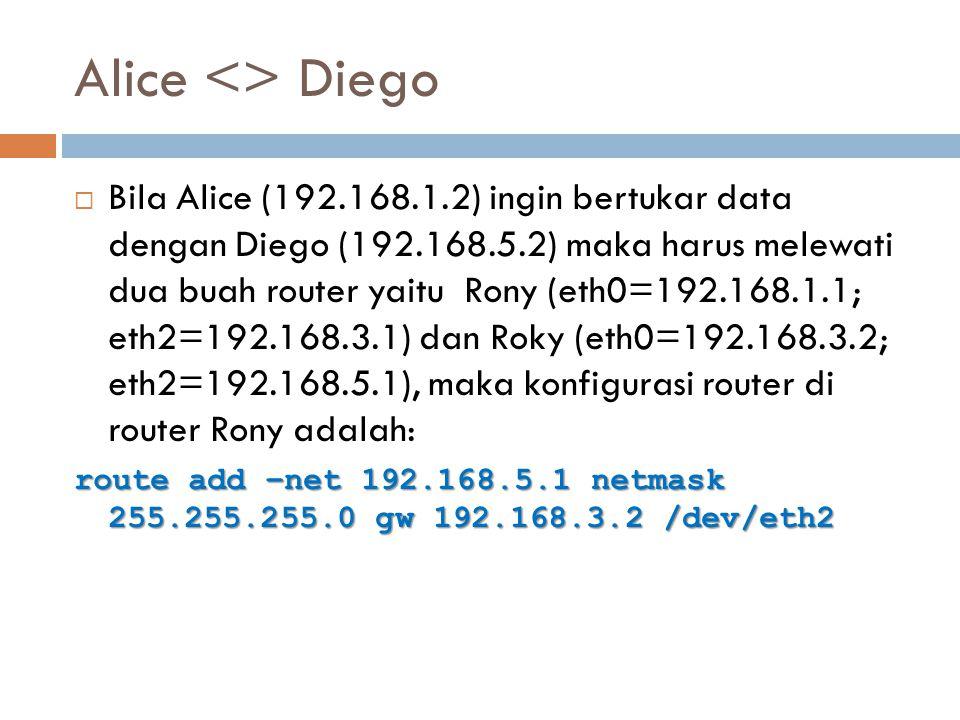 Alice <> Diego  Bila Alice (192.168.1.2) ingin bertukar data dengan Diego (192.168.5.2) maka harus melewati dua buah router yaitu Rony (eth0=192.168.