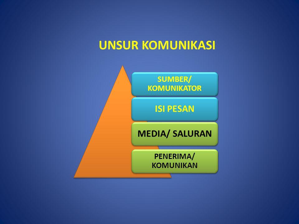 UNSUR KOMUNIKASI SUMBER/ KOMUNIKATOR ISI PESANMEDIA/ SALURAN PENERIMA/ KOMUNIKAN