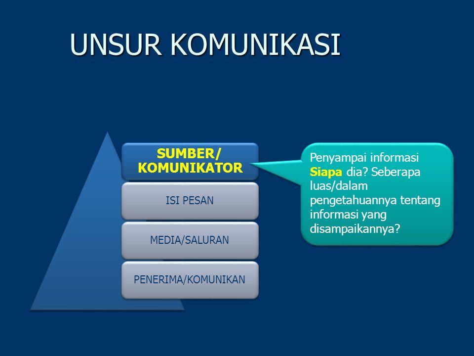 UNSUR KOMUNIKASI SUMBER/ KOMUNIKATOR ISI PESANMEDIA/SALURANPENERIMA/KOMUNIKAN Penyampai informasi Siapa dia.