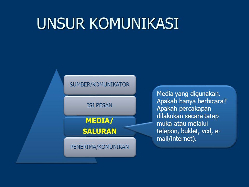 UNSUR KOMUNIKASI SUMBER/KOMUNIKATORISI PESAN MEDIA/ SALURAN PENERIMA/KOMUNIKAN Media yang digunakan.